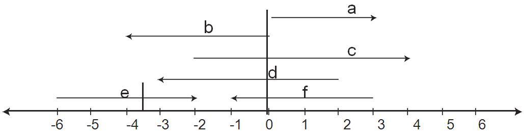 Garis Bilangan 2