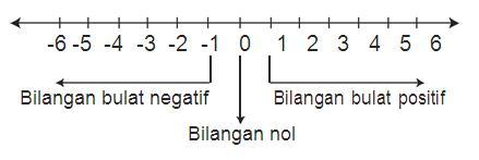 Garis Bilangan Matematika Kelas 5 Sd