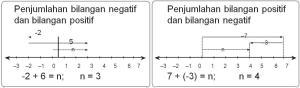 Penjumlahan 2