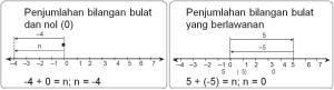 Penjumlahan 3